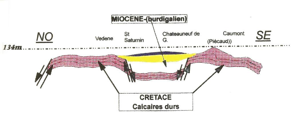 miocenecretace